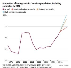 доля иммигрантов